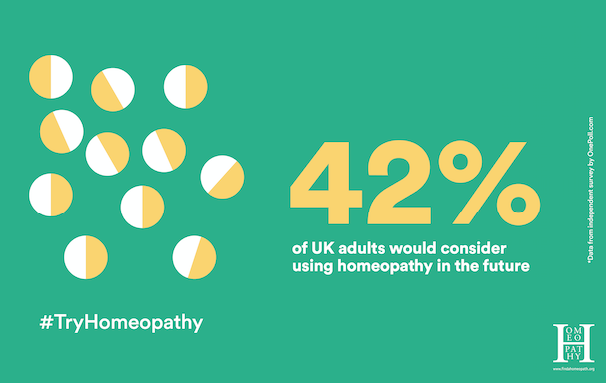 42 percent would try homeopathy