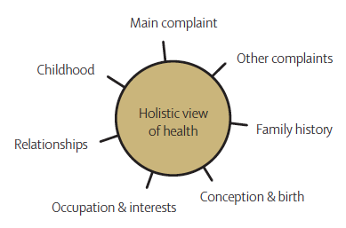 A holistic view of health